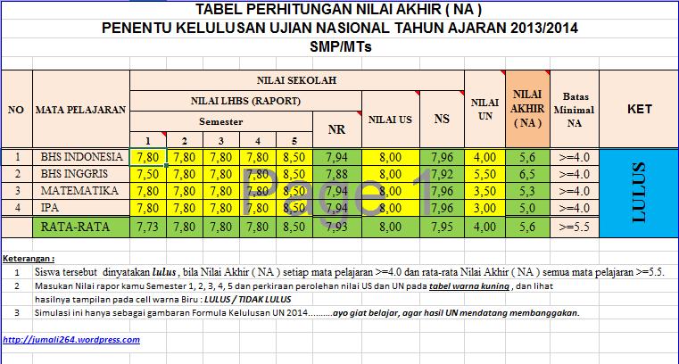 Tabel Perhitungan Kelulusan UJian Nasional 2014 ...